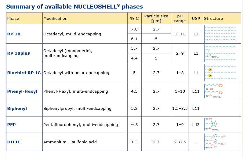 nucleoshell 사양